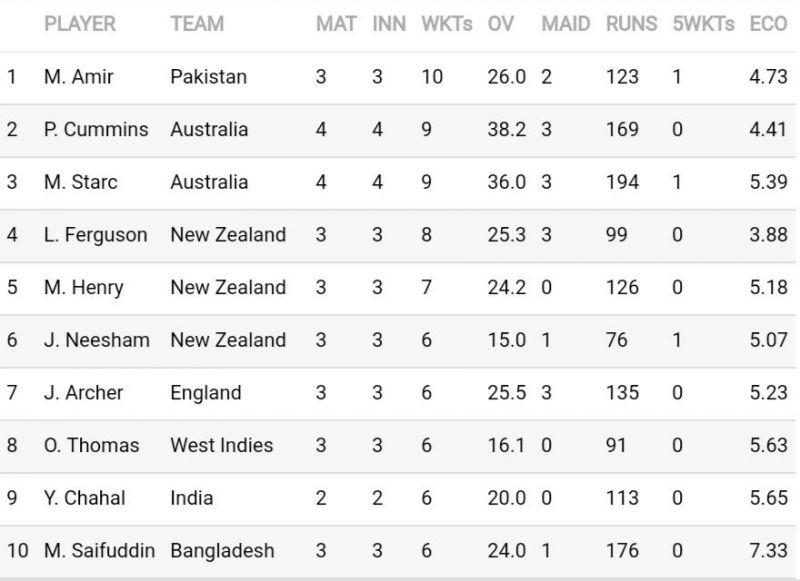 सर्वाधिक विकेट लेने वाले गेंदबाजों की सूची