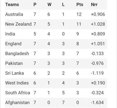 ICC CWC 2019 Points Table after the completion of NZ vs Pak match (June 26, 2019).