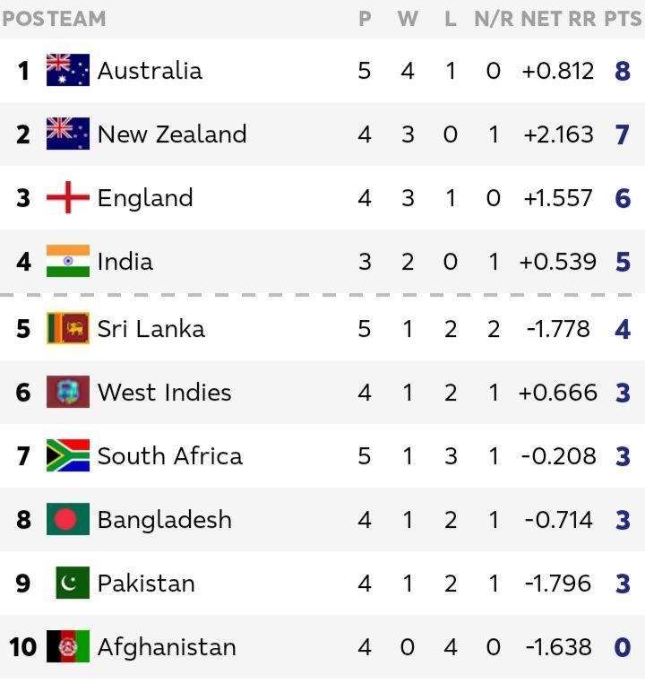 श्रीलंका vsऑस्ट्रेलिया और दक्षिण अफ्रीका vsअफगानिस्तान मैच के बाद अंक तालिका