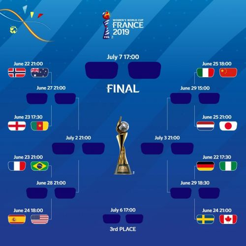 The road to Lyon in the FIFA Women's World Cup 2019