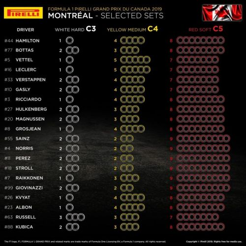 F1 Tyres Allocation for 2019 Canadian Grand Prix at Montreal
