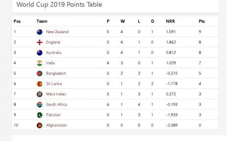 WC points table