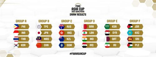 Draw for the FIBA Asia Cup 2021