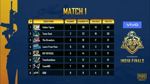 Points Table of Match 1