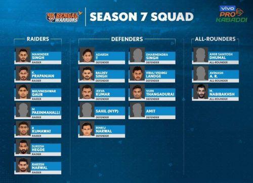 Bengal Warriors' squad for VIVO Pro Kabaddi Season 7
