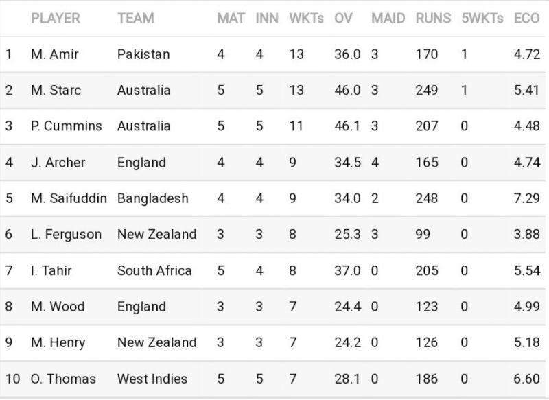 सर्वाधिक विकेट चटकाने वाले गेंदबाजों की सूची