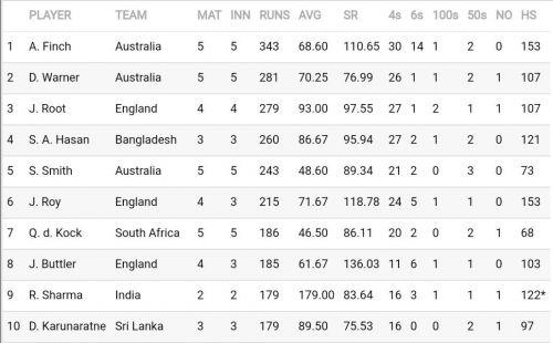 सर्वाधिक रन बनाने वाले बल्लेबाजों की सूची