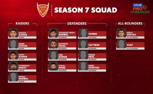 Dabang Delhi K.C. for VIVO Pro Kabaddi League Season 7
