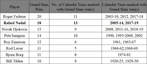 Rafael Nadal leading the pack in most number of calendar years marked with Grand Slam wins