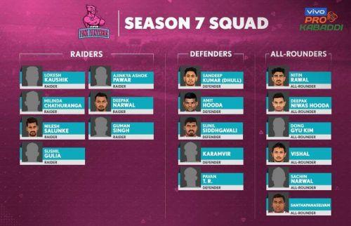 Jaipur Pink Panthers' squad for VIVO Pro Kabaddi Season 7