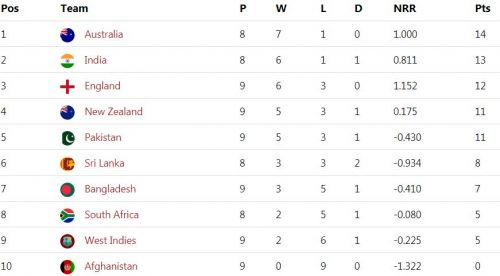 The updated points table after Pakistan vs Bangladesh clash
