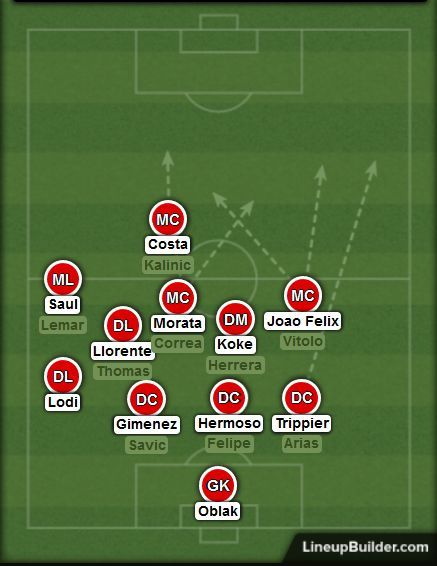 If Atleti press on the left flank, the right-sided players are primed for a counter-attack