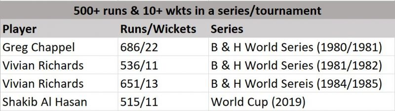 List of players with 500+ runs and 10+ wickets in a series