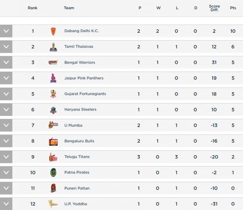 Pro Kabaddi Points Table after 25th July (Pic Courtesy - Pro Kabaddi)