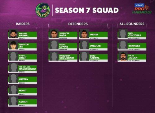 Patna Pirates' squad for VIVO Pro Kabaddi Season 7