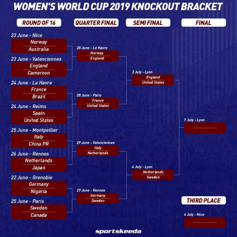 Womens World Cup Brackets Semi Final