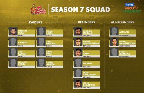 Telugu Titans' squad for VIVO Pro Kabaddi 2019
