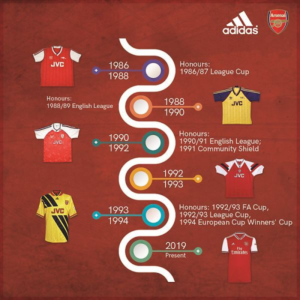outlet store 38fb6 3c98f adidas reinvigorates Gunners pride with retro Arsenal home ...