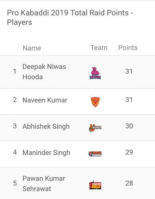 Deepak Hooda has reached at the top of the leaderboard