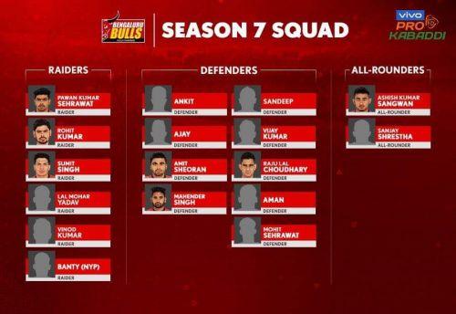 Bengaluru Bulls' squad for VIVO Pro Kabaddi Season 7