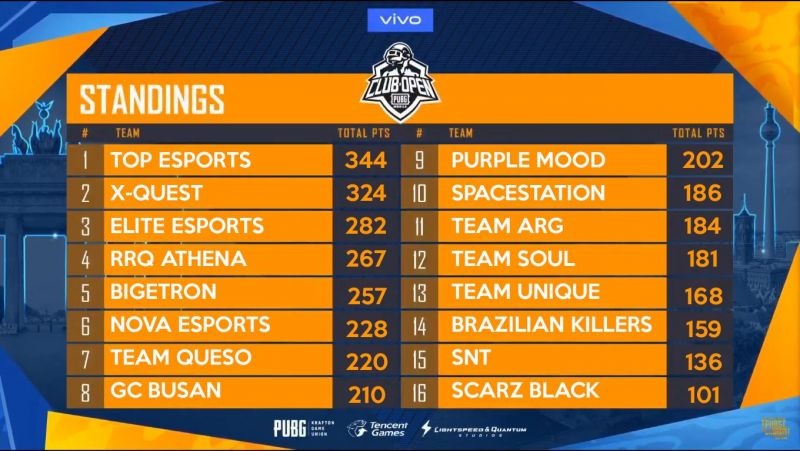 PUBG News: Top Esports Wins the PMCO Spring Split Global