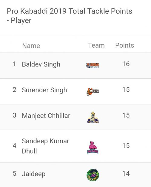 Baldev Singh continues to be the best defender of the league