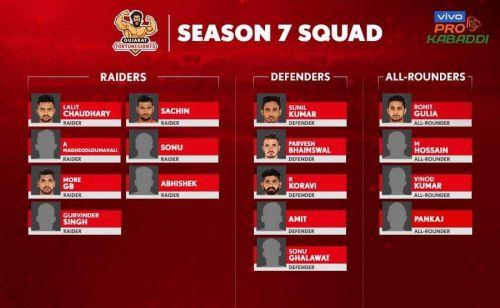Gujarat Fortune Giants' squad for VIVO Pro Kabaddi 2019.