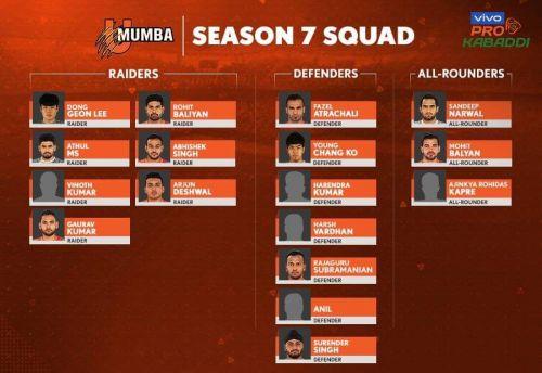 U Mumba's squad for VIVO Pro Kabaddi Season 7.