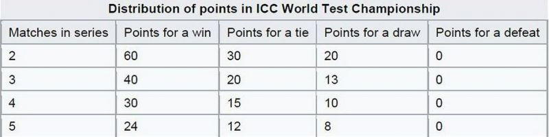 Points scoring for test championship