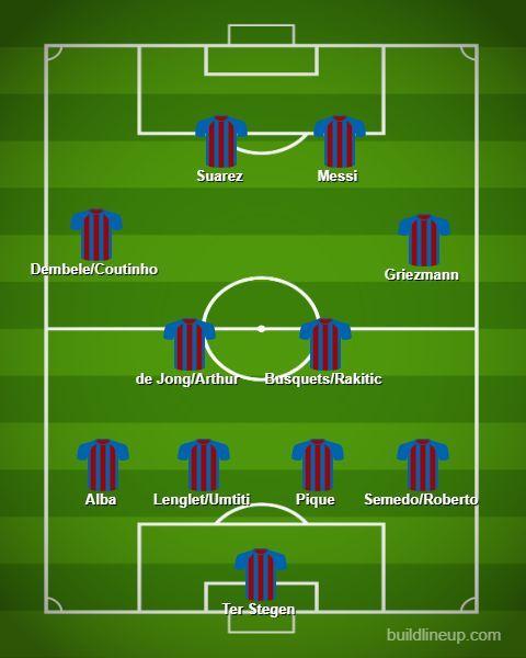 Barcelona's 4-2-4 starting lineups (Created on buildlineup.com)