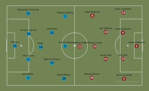 West Ham vs Manchester City lineups