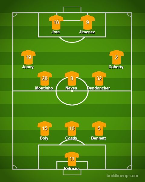 The Predicted Lineup for Wolves
