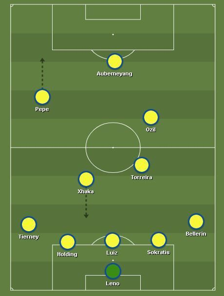 Leno, Bellerín, Sokratis, Luiz, Holding, Tierney, Xhaka, Torreira, Özil, Pepe, Aubameyang.