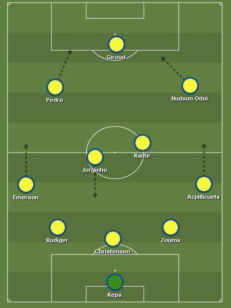 Kepa, Zouma, Christensen, Rüdiger, Azpi, Emerson, Kante, Jorginho, Pedro, Hudson-Odoi, Giroud