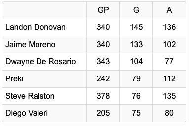 75 goals, 75 assists in Major League Soccer