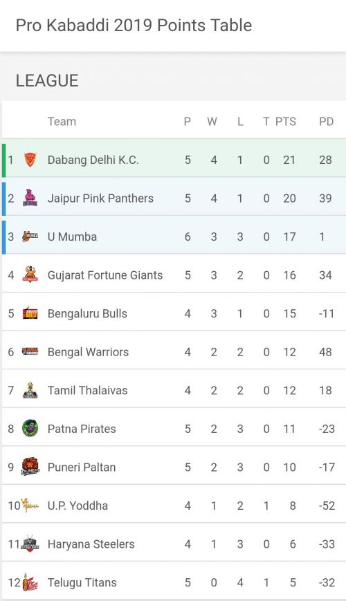 Updated Points Table of VIVO Pro Kabaddi League 2019