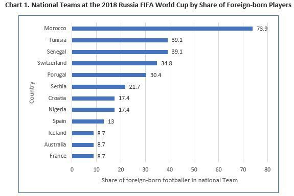 Out of the 32 country teams that participated in this World Cup, 22 of them fielded at least one foreign-born player in the 2018 WC Source://blogs.worldbank.org