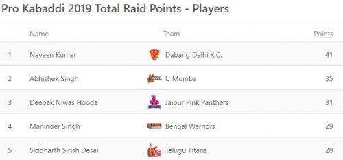 मुंबई लेग के बाद सबसे सबसे ज्यादा रेड पॉइंट हासिल करने वाले खिलाड़ी