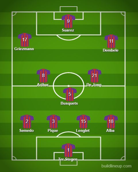 The predicted line-up for Barcelona