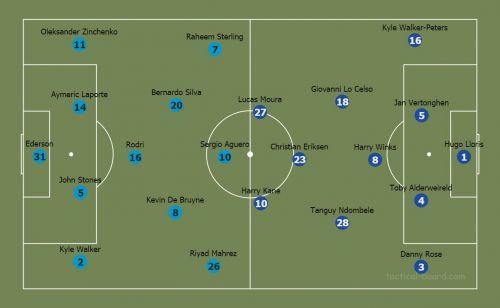 City vs Spurs Lineups