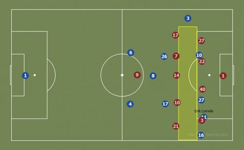 Yellow rectangle shows the gap between midfield and attack