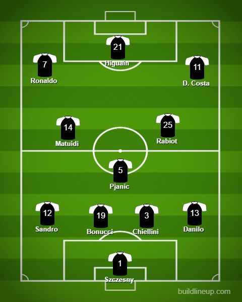 Expected starting lineup for Juventus against Parma