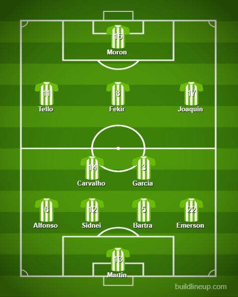 The predicted lineup for Real Betis today