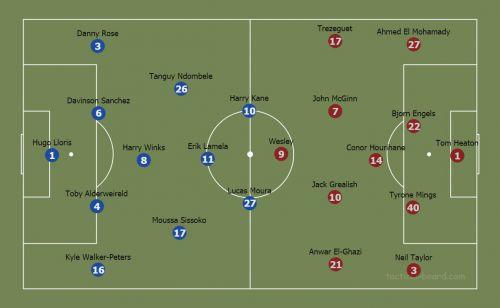 Spurs vs Villa lineups