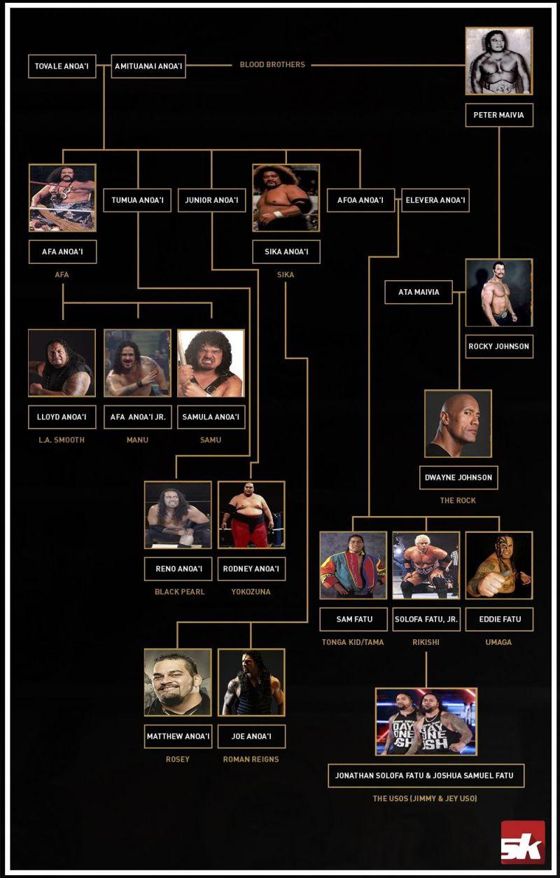 Anoa'i Family Tree