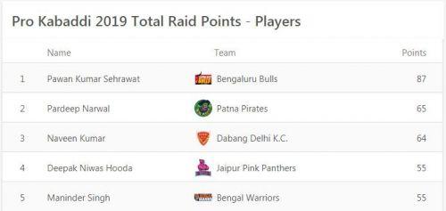 अहमदाबाद लेग के बाद सबसे ज्यादा रेड पॉइंट्स हासिल करने वाले खिलाड़ी