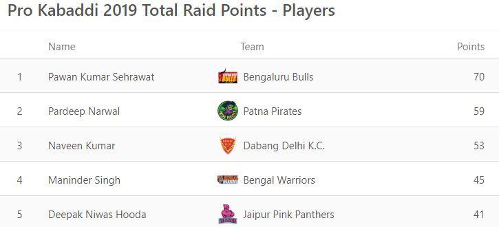 पटना लेग के बाद सबसे ज्यादा रेड पॉइंट्स हासिल करने वाले खिलाड़ी