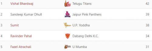 दिल्ली लेग के टॉप 5 डिफेंडर्स
