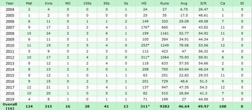 Amla's 311* came under the toughest of circumstances