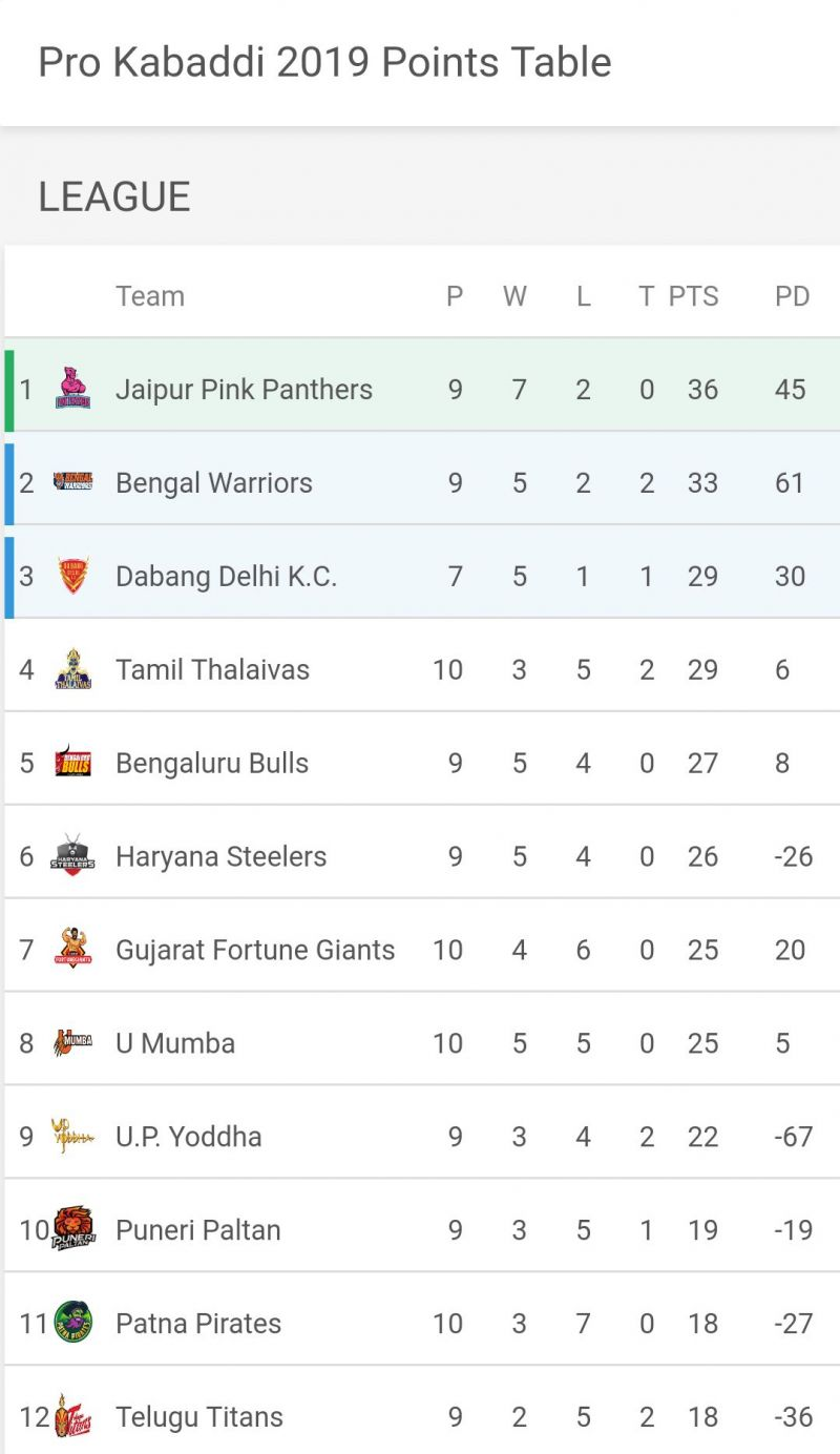 Updated PKL Points Table after Chennai leg